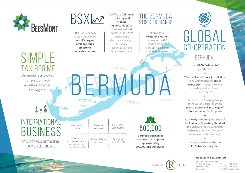 Bermuda Infographic